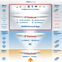 IDC Technology Third Platform