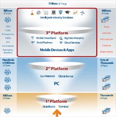 IDC Technology Third Platform